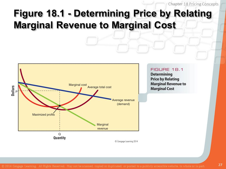Figure 18.1 - Determining Price by Relating Marginal Revenue to Marginal Cost