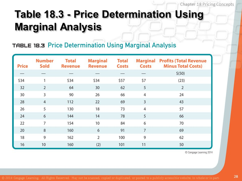 Table 18.3 - Price Determination Using Marginal Analysis