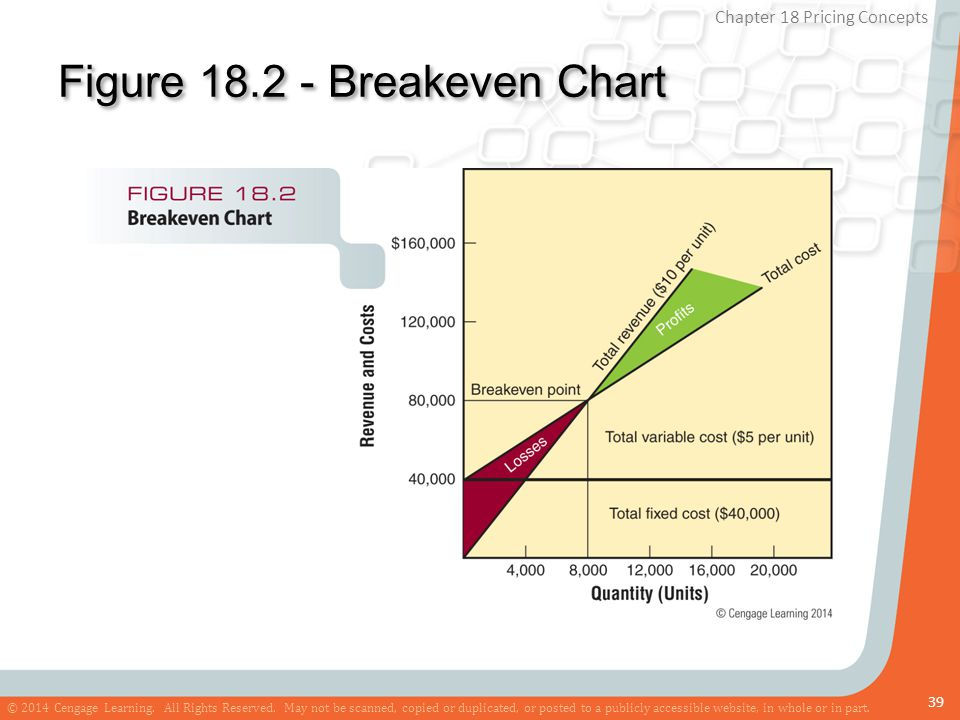 Figure 18.2 - Breakeven Chart