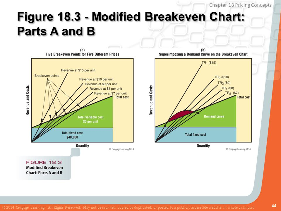 Figure 18.3 - Modified Breakeven Chart: Parts A and B