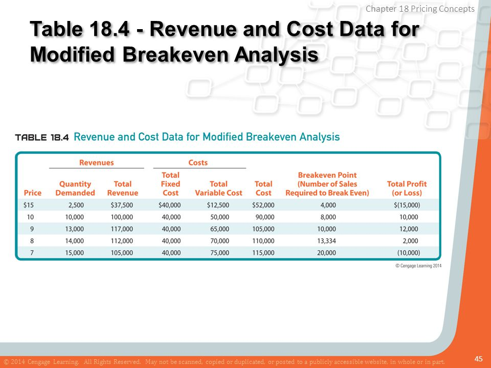 Table 18.4 - Revenue and Cost Data for Modified Breakeven Analysis