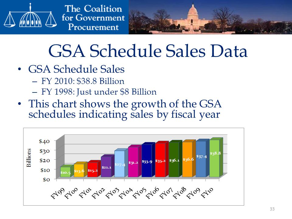 GSA Schedule Sales Data