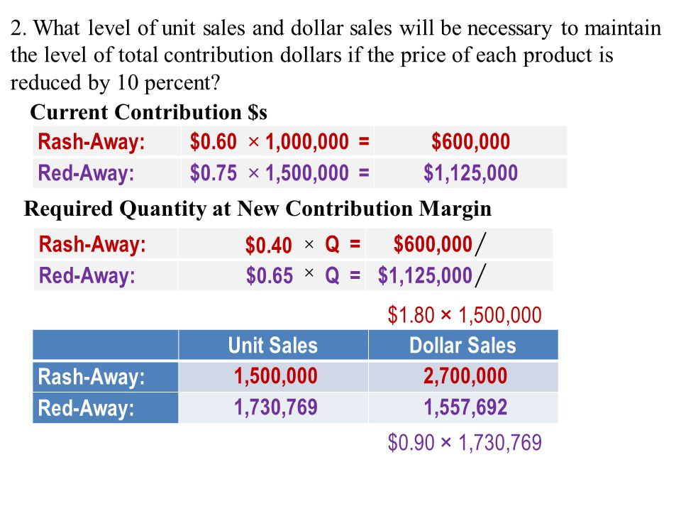 Current Contribution $s Rash-Away: $0.60 × 1,000,000 = $600,000