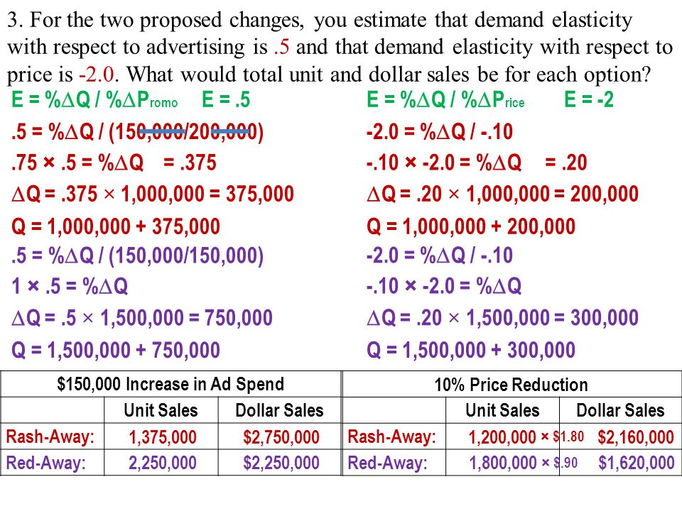 3. For the two proposed changes, you estimate that demand elasticity with respect to advertising is .5 and that demand elasticity with respect to price is -2.0. What would total unit and dollar sales be for each option