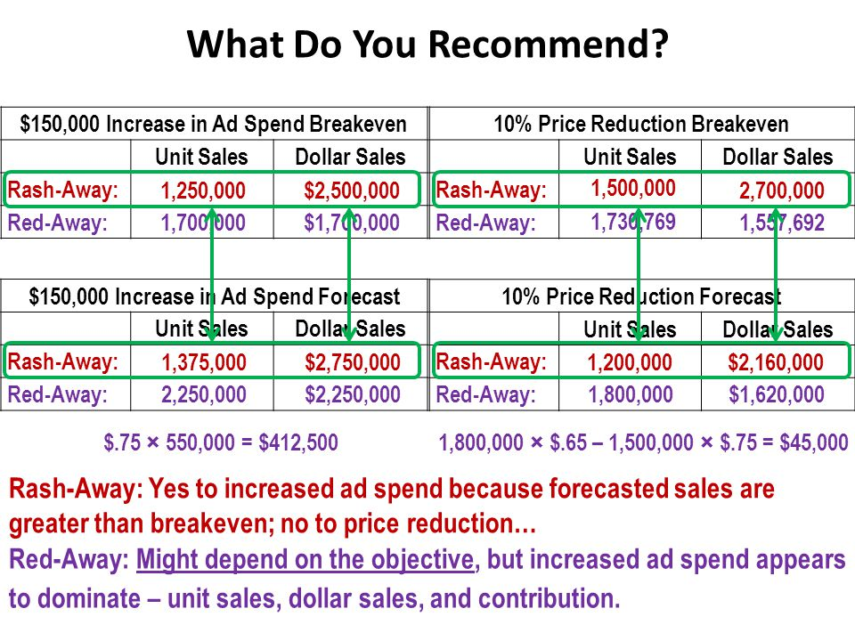 What Do You Recommend $150,000 Increase in Ad Spend Breakeven. Unit Sales. Dollar Sales. Rash-Away: