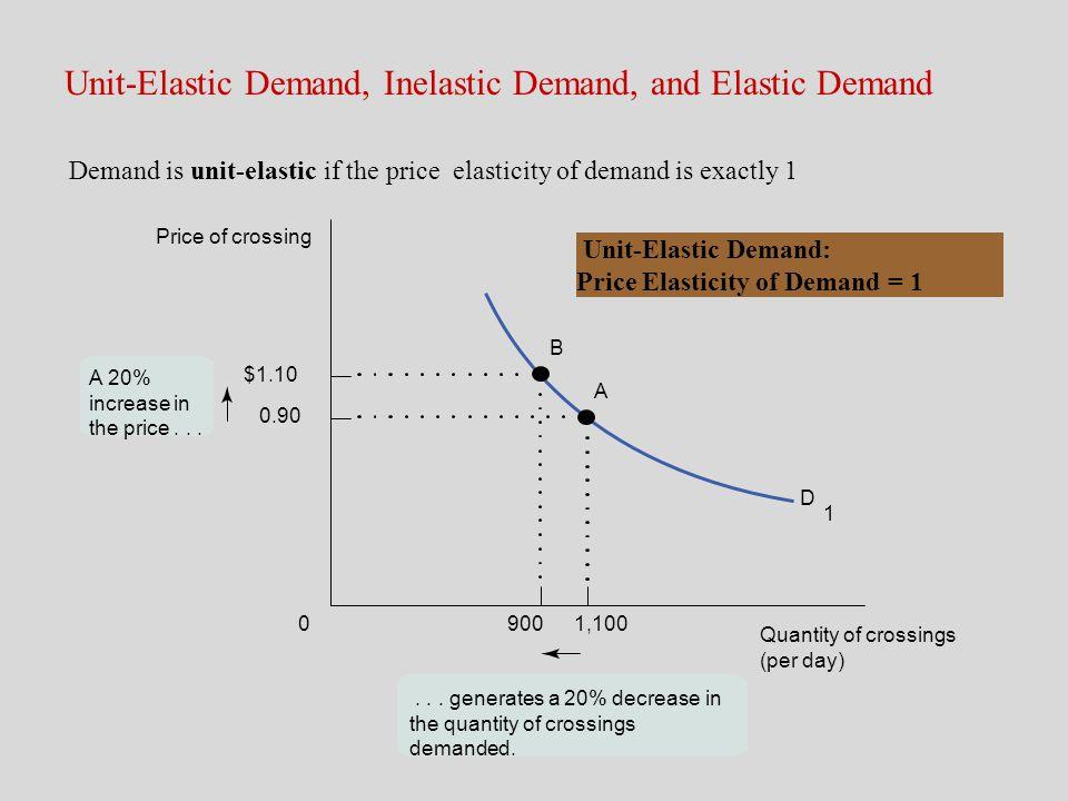 Unit-Elastic Demand, Inelastic Demand, and Elastic Demand