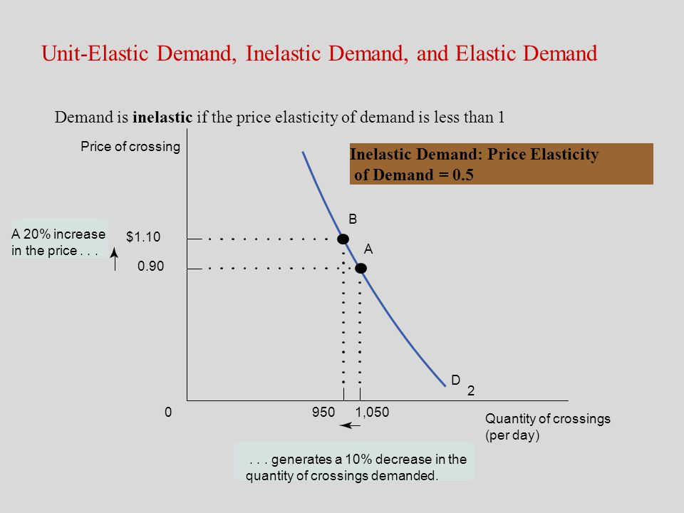 Unit-Elastic Demand, Inelastic Demand, and Elastic Demand