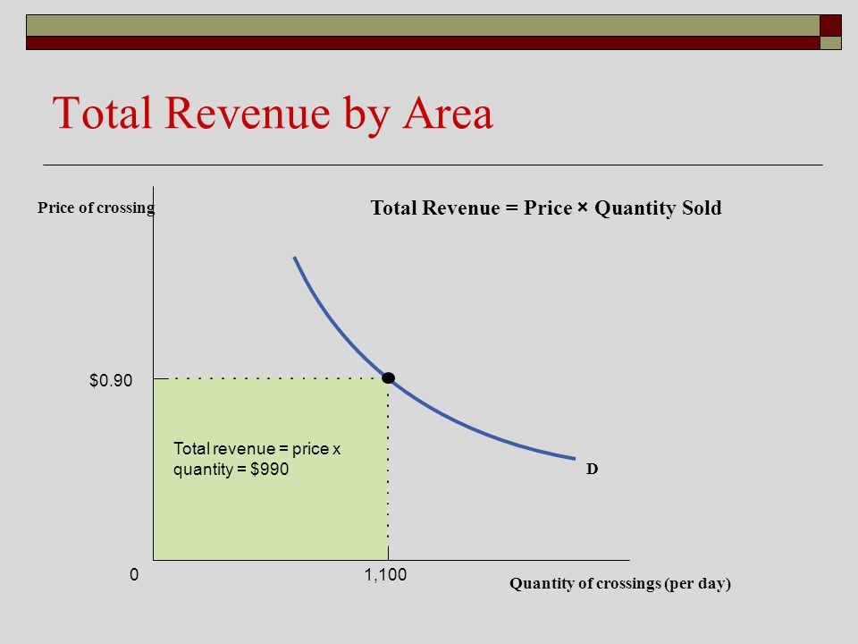 Total Revenue by Area Total Revenue = Price × Quantity Sold