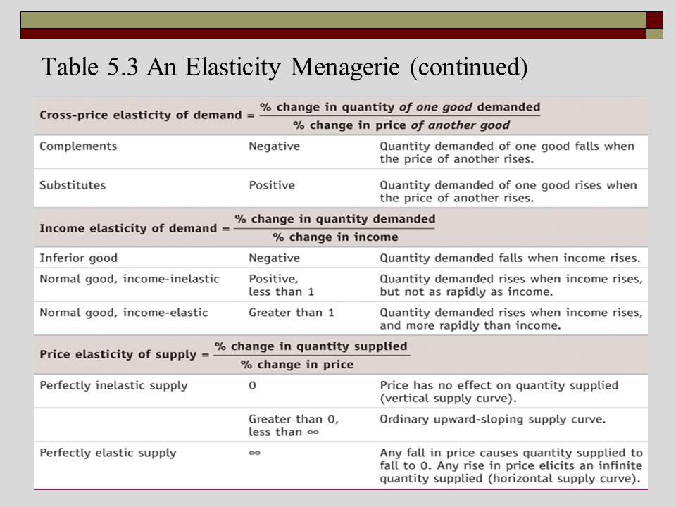 Table 5.3 An Elasticity Menagerie (continued)