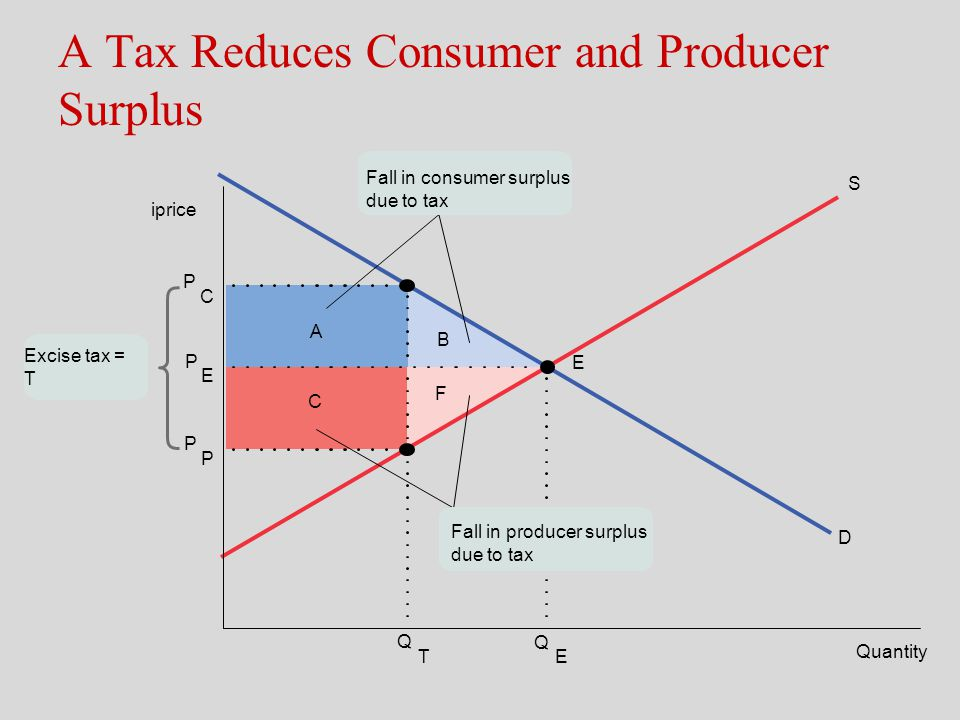 tax elasticity This presentation elaborates the methods of estimating price and income elasticity of demand tax elasticity is generally lower than price elasticity as tax.