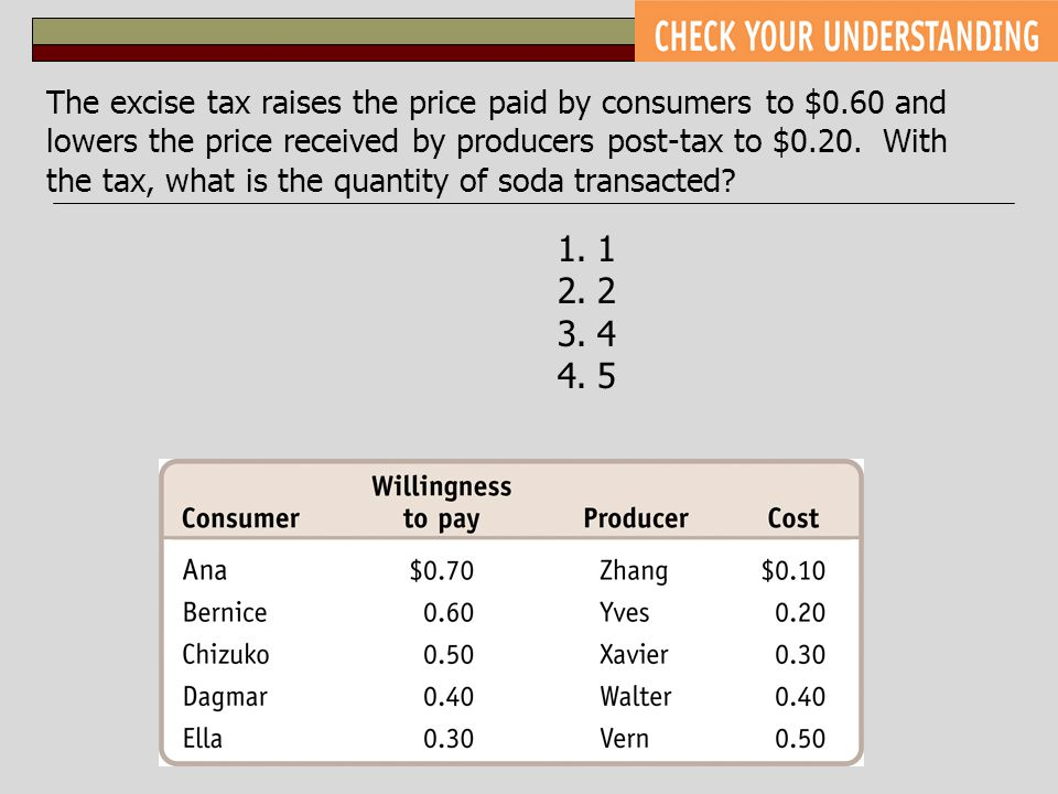 The excise tax raises the price paid by consumers to $0
