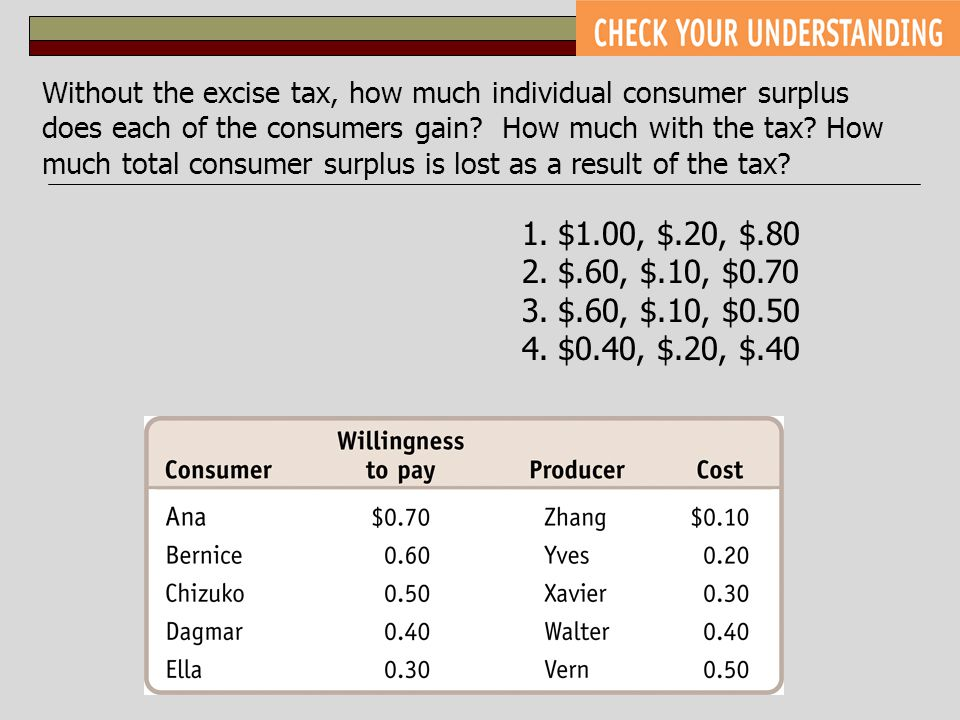 Without the excise tax, how much individual consumer surplus does each of the consumers gain How much with the tax How much total consumer surplus is lost as a result of the tax
