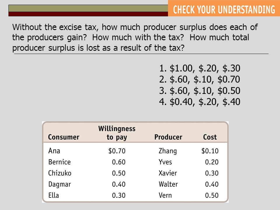 Without the excise tax, how much producer surplus does each of the producers gain How much with the tax How much total producer surplus is lost as a result of the tax
