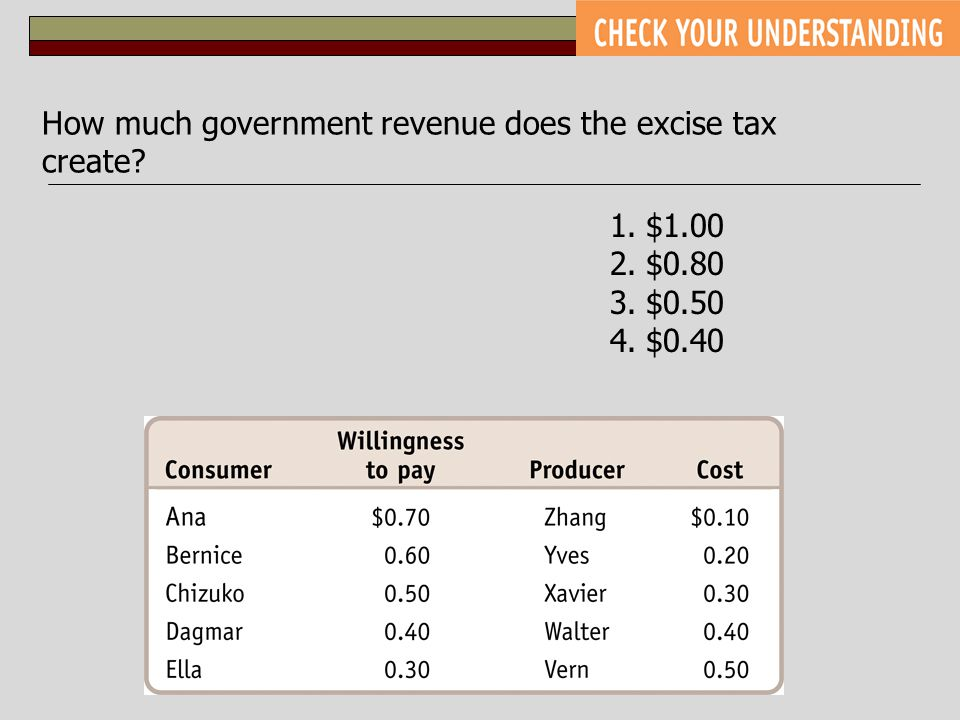 How much government revenue does the excise tax create