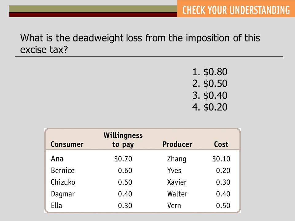 What is the deadweight loss from the imposition of this excise tax