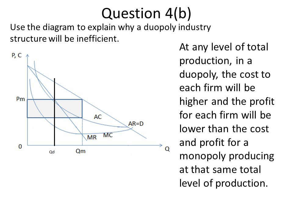 Question 4(b) Use the diagram to explain why a duopoly industry structure will be inefficient.