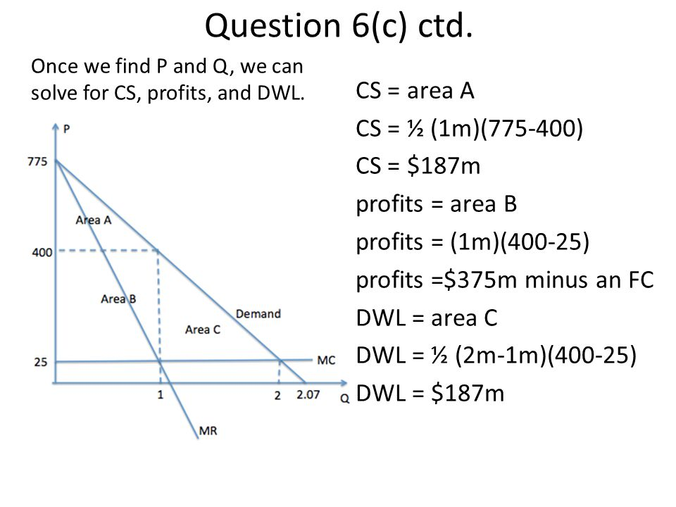 Question 6(c) ctd. Once we find P and Q, we can solve for CS, profits, and DWL.