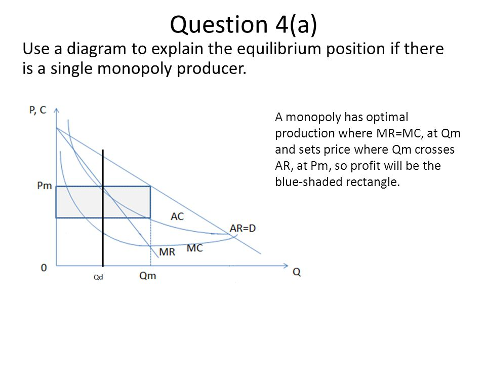 Question 4(a) Use a diagram to explain the equilibrium position if there is a single monopoly producer.