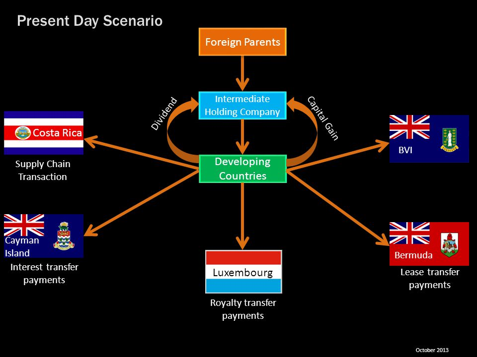 Present Day Scenario Foreign Parents Costa Rica Developing Countries