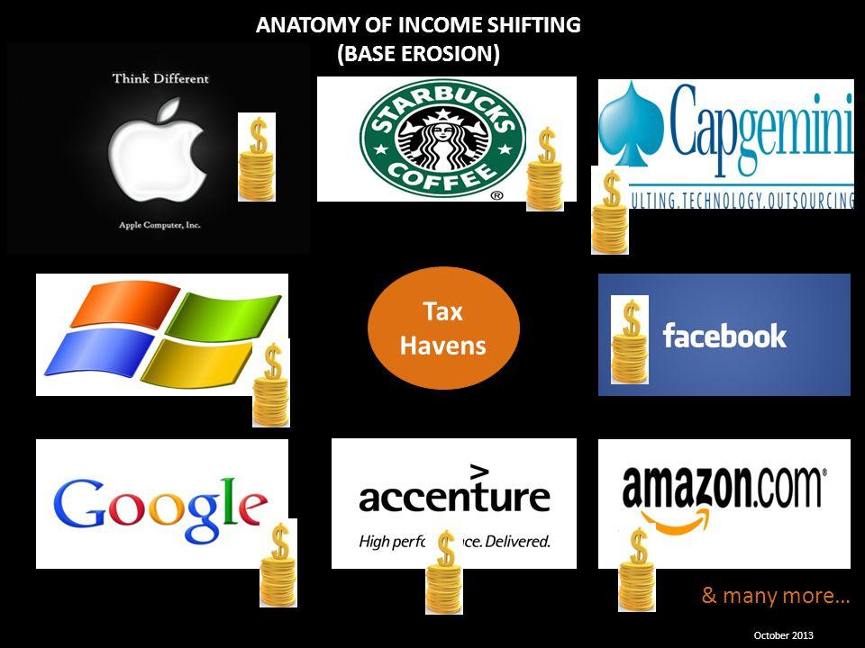 ANATOMY OF INCOME SHIFTING