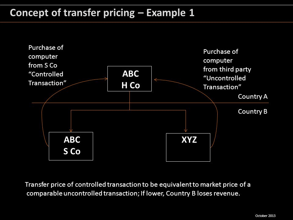 Concept of transfer pricing – Example 1