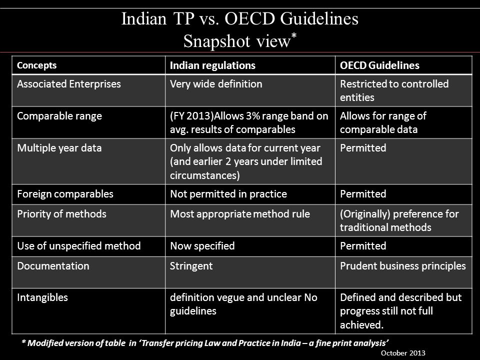 Indian TP vs. OECD Guidelines Snapshot view*