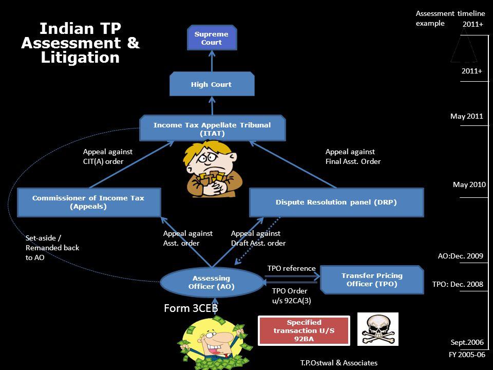 Indian TP Assessment & Litigation