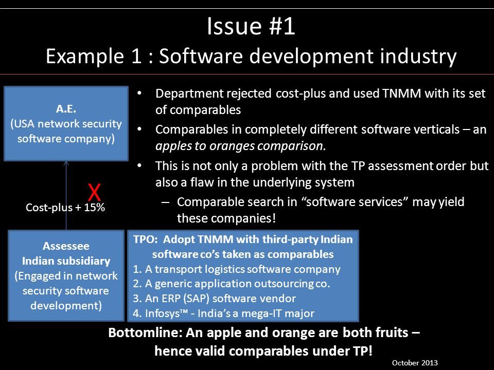 Issue #1 Example 1 : Software development industry