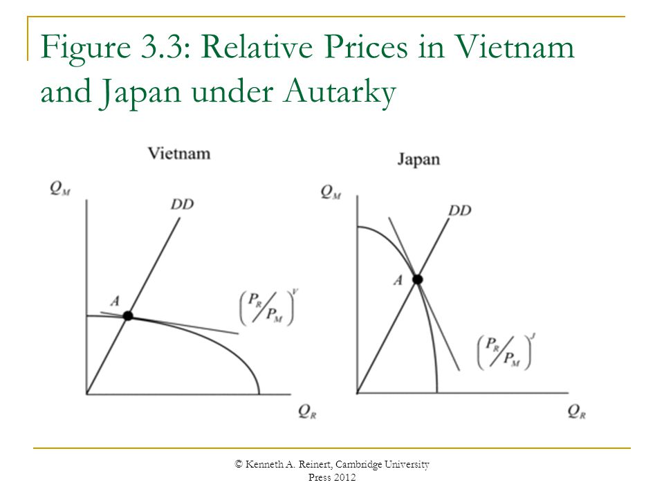 Figure 3.3: Relative Prices in Vietnam and Japan under Autarky