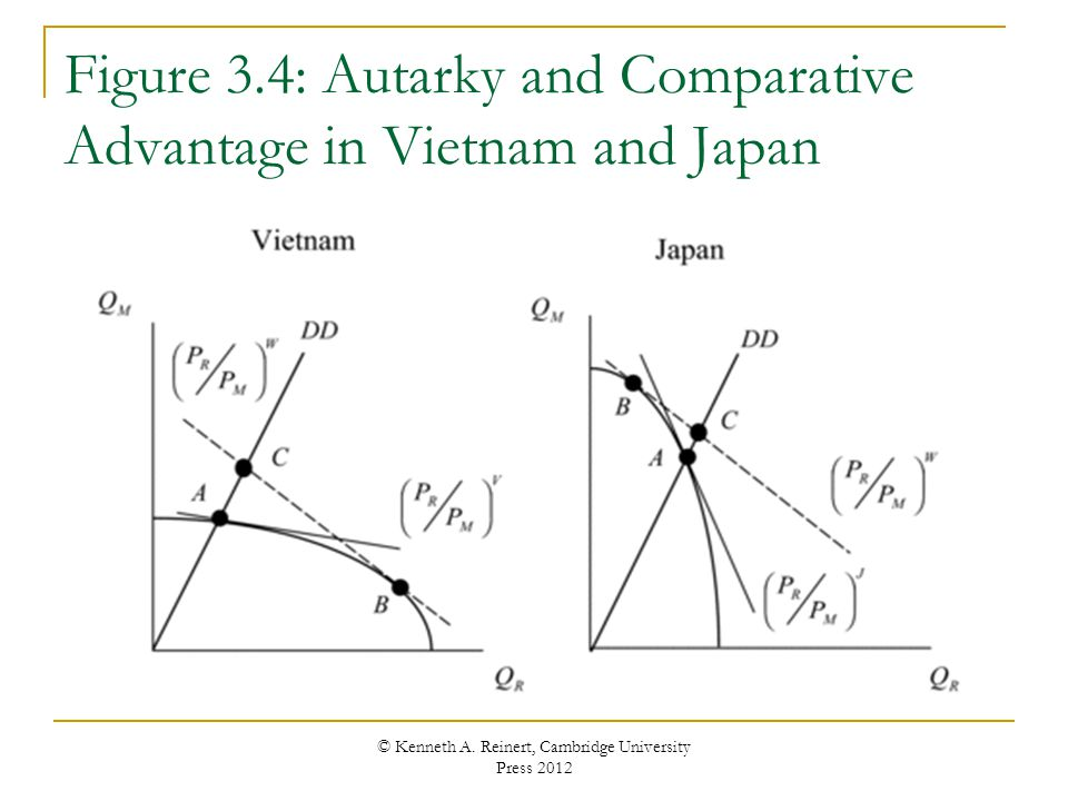 Figure 3.4: Autarky and Comparative Advantage in Vietnam and Japan