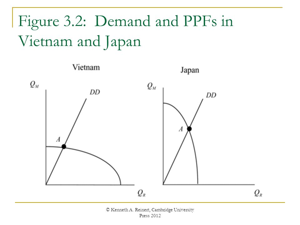 Figure 3.2: Demand and PPFs in Vietnam and Japan