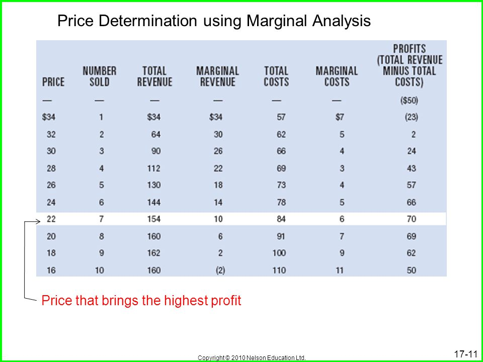 Price Determination using Marginal Analysis