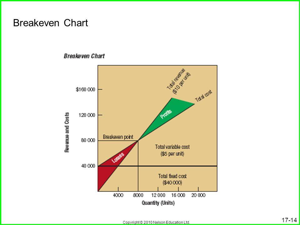 Breakeven Chart