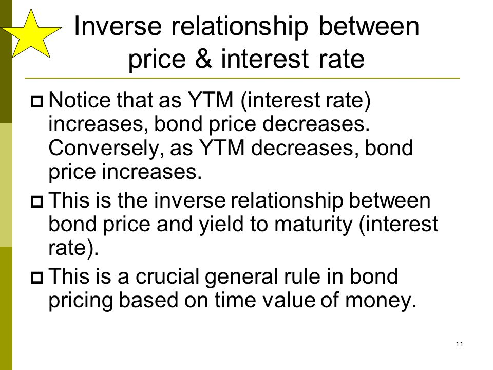 Inverse relationship between price & interest rate