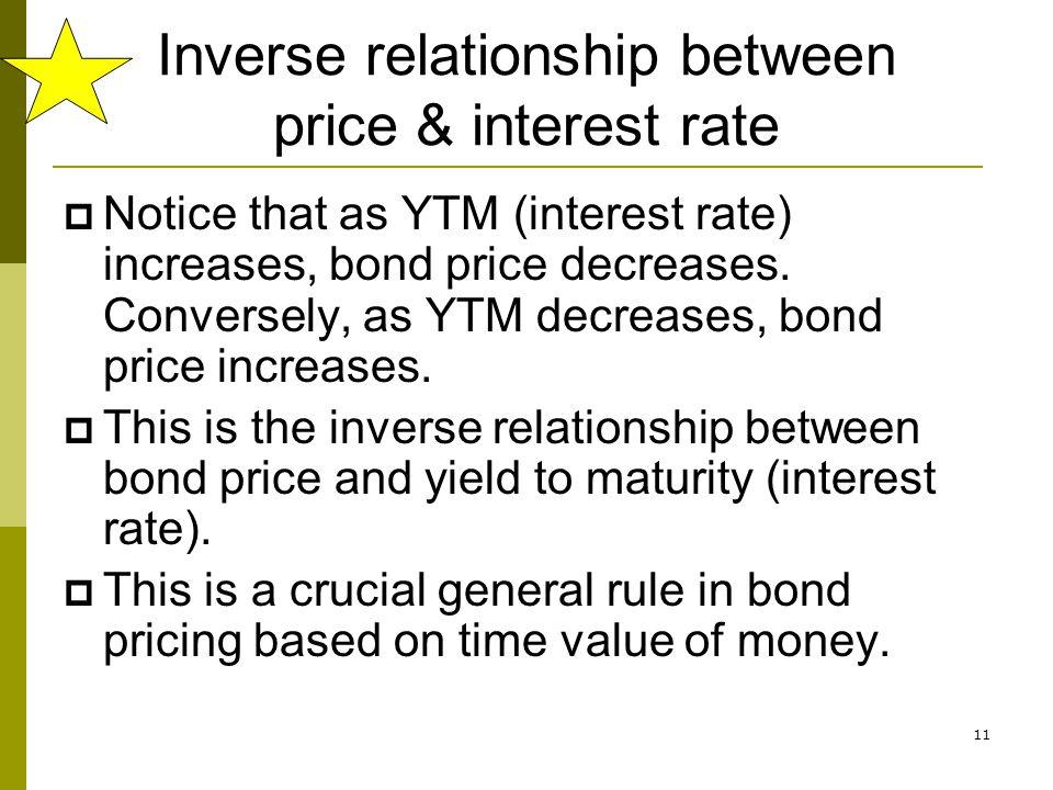 Inverse relationship between price & interest rate