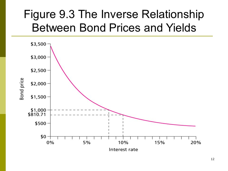 Figure 9.3 The Inverse Relationship Between Bond Prices and Yields
