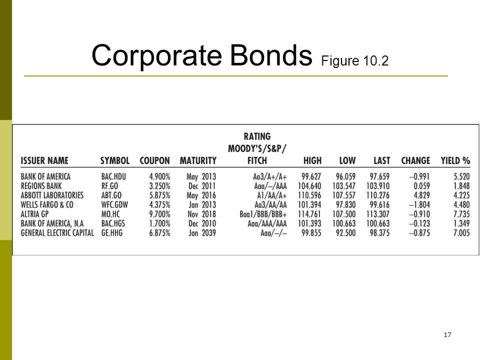 Corporate Bonds Figure 10.2