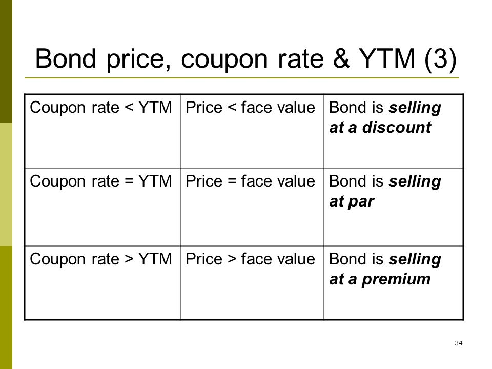 Bond price, coupon rate & YTM (3)