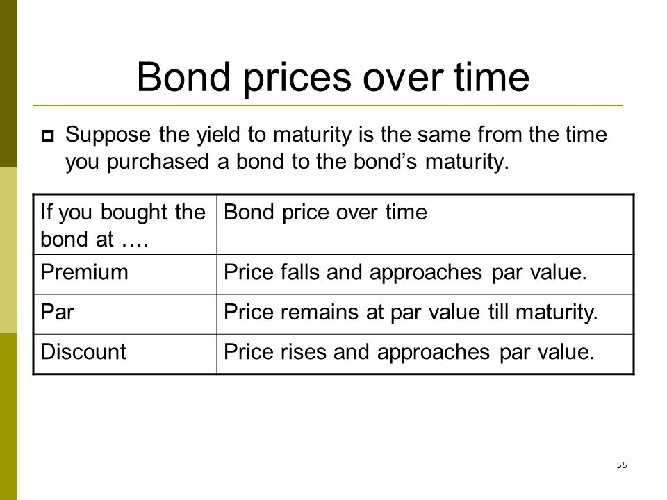 Bond prices over time Suppose the yield to maturity is the same from the time you purchased a bond to the bond's maturity.