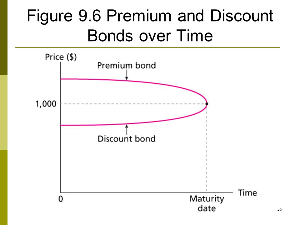 Figure 9.6 Premium and Discount Bonds over Time