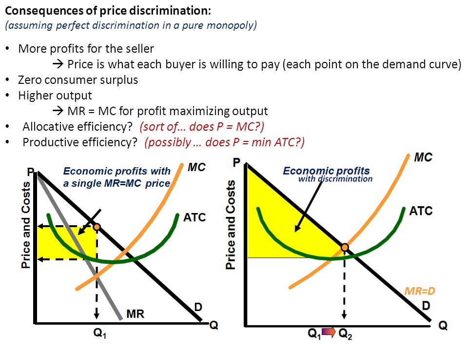 Consequences of price discrimination: More profits for the seller