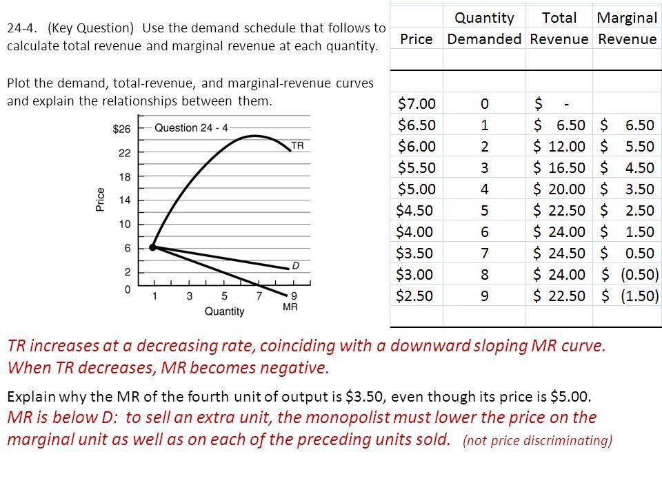 When TR decreases, MR becomes negative.