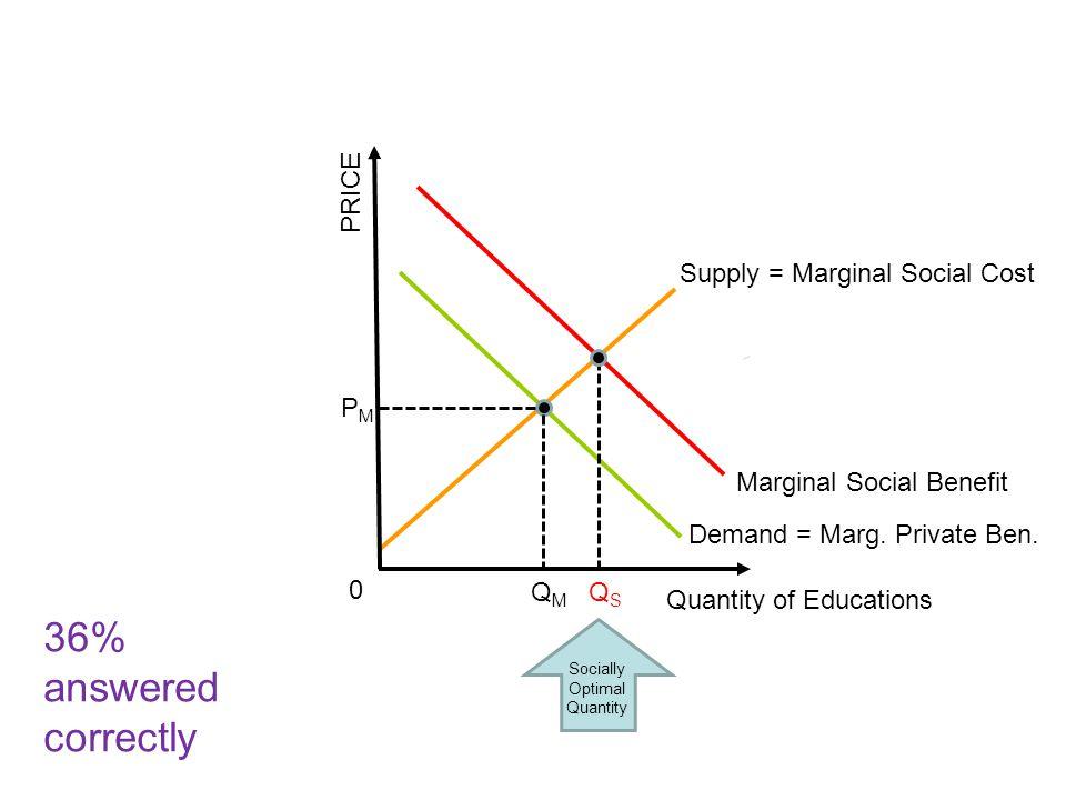 Socially Optimal Quantity