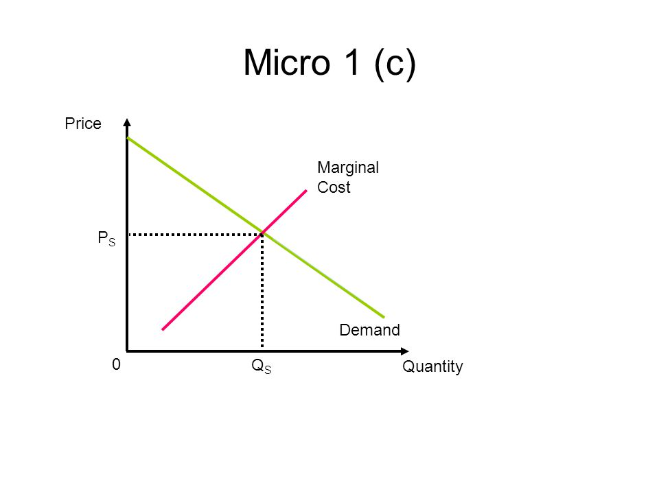 Micro 1 (c) Price Marginal Cost PS Demand QS Quantity