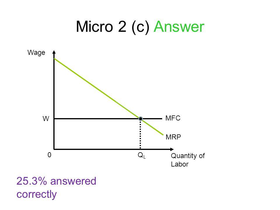 Micro 2 (c) Answer 25.3% answered correctly Wage W MFC MRP QL