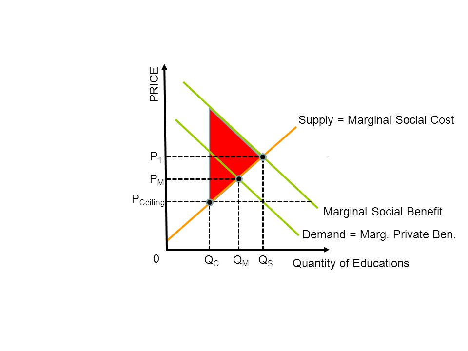 PRICE Supply = Marginal Social Cost. P1. PM. PCeiling. Marginal Social Benefit. Demand = Marg. Private Ben.