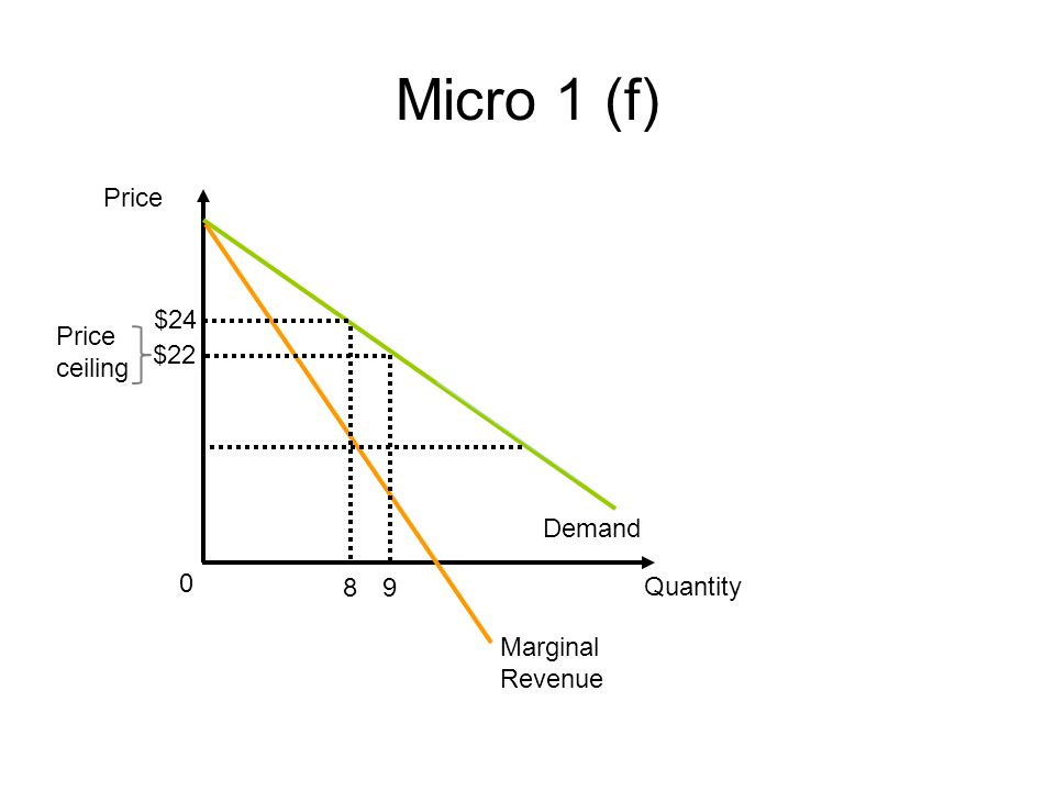 Micro 1 (f) Price $24 Price ceiling $22 Demand 8 9 Quantity