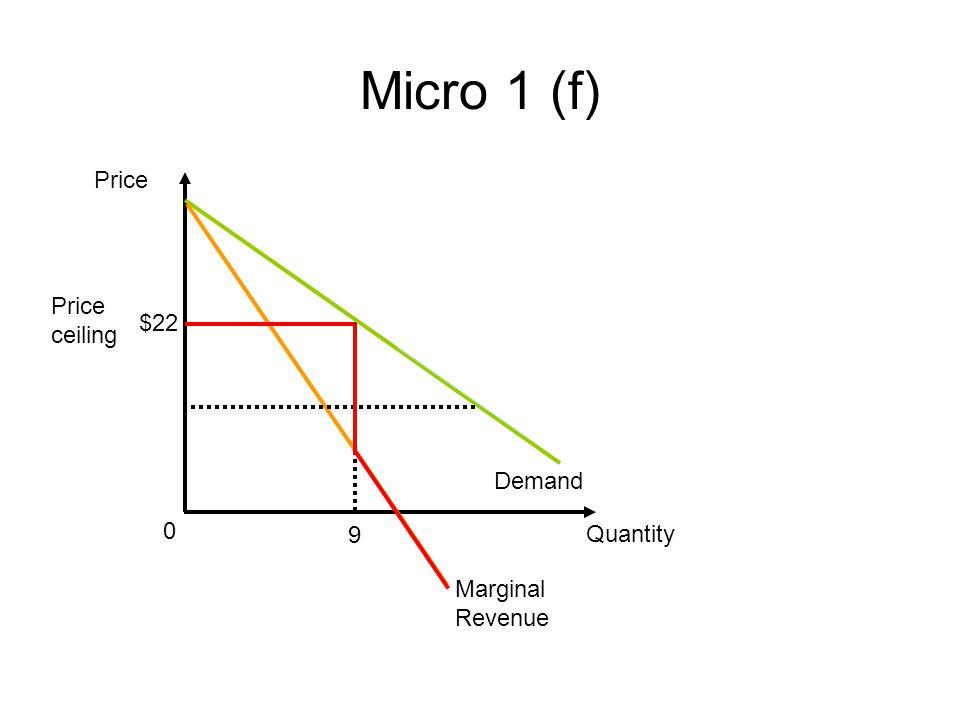 Micro 1 (f) Price Price ceiling $22 Demand 9 Quantity Marginal Revenue