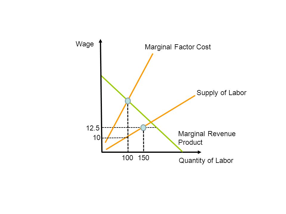 Wage Marginal Factor Cost. Supply of Labor. 12.5.