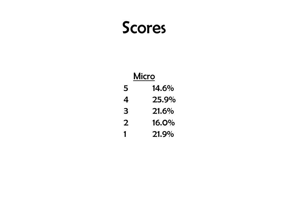 Scores Micro 5 14.6% 4 25.9% 3 21.6% 2 16.0% 1 21.9%